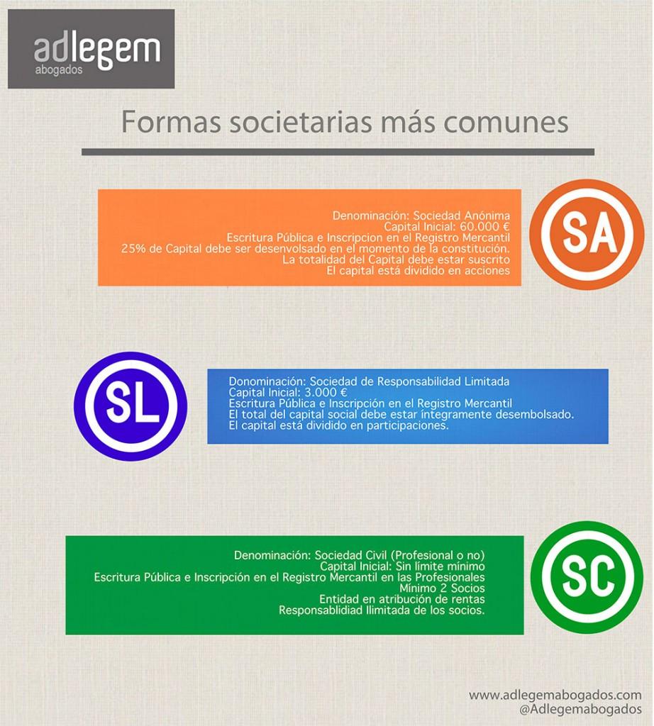 Formas societarias